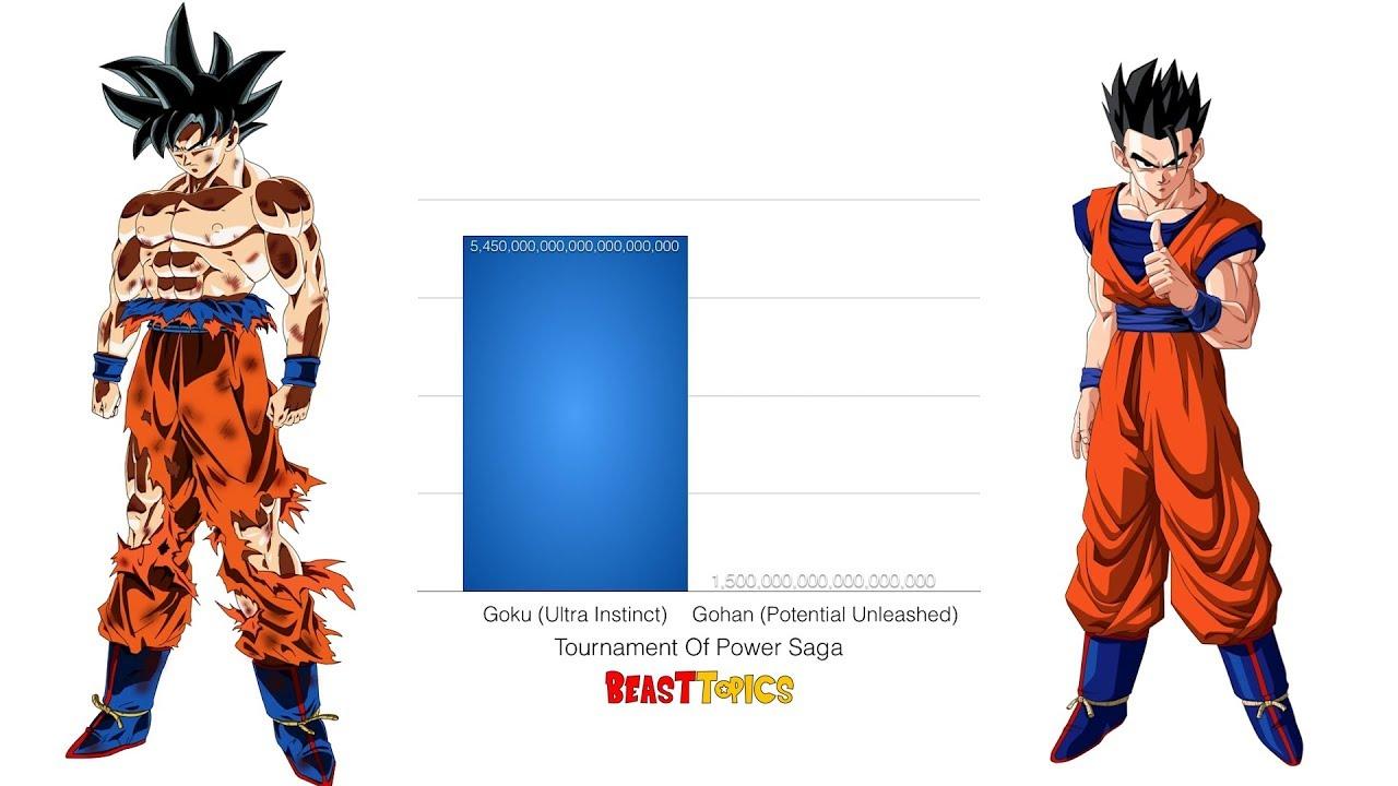 Goku vs Gohan Power Levels - Dragon Ball Z/Super HD - YouTube