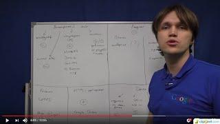 Создание сайтов с нуля. Урок #1 – обучение как разработать сайт с нуля бесплатно