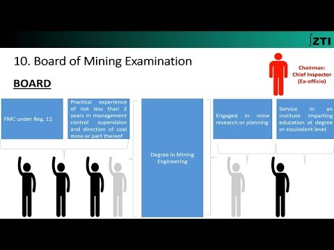 Regulation 10 (Coal Mines Regulations 201) Chapter-3