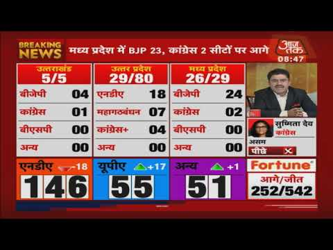 Election Results 2019 LIVE | Bengal में TMC 3 सीट पर आगे, वही BJP 1 सीट पर