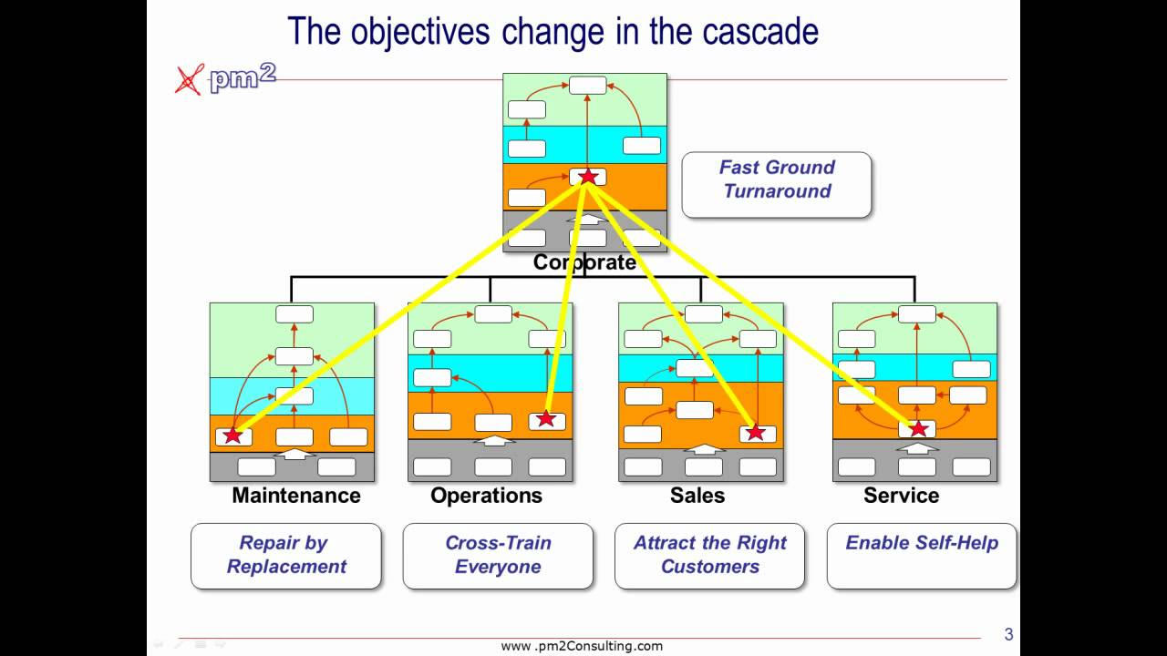 Simple Balanced Scorecard / Strategy Map Cascade - YouTube
