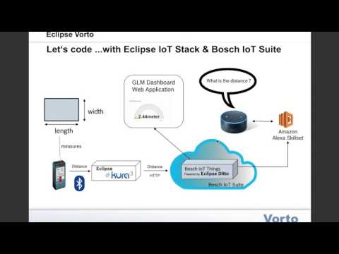 Rapid IoT Prototyping with Eclipse Vorto - Virtual IoT