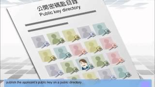 Public Key Infrastructure thumbnail