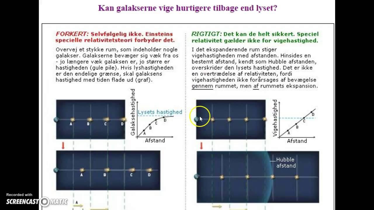 Resumé af Misforståelser omkring Big Bang