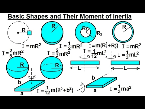 moment of inertia of different shapes pdf