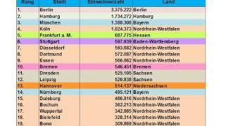 Die größten Städte in Deutschland - Top 20