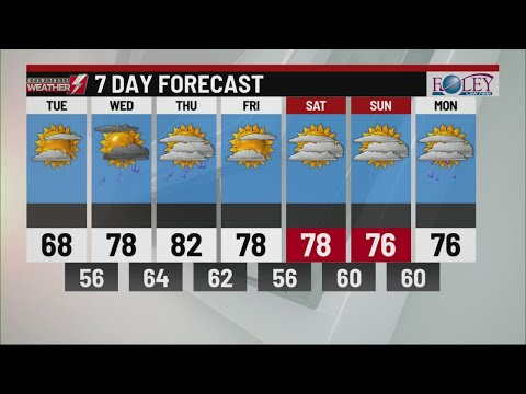 Your Eyewitness Weather Forecast