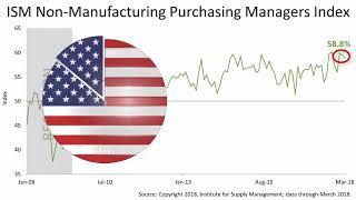 Avery Wealth, Inc On Lost In The Wild Headlines - A U.S. Economic Boom