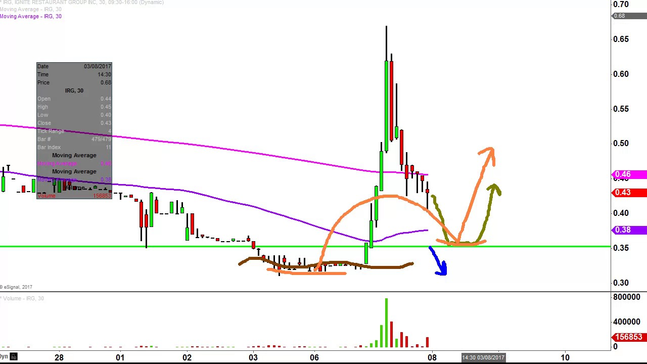 Ignite Restaurant Group Inc Irg Stock Chart Technical Analysis For