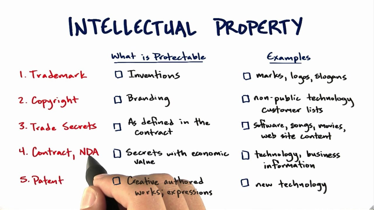 Intellectual Property - How to Build a Startup