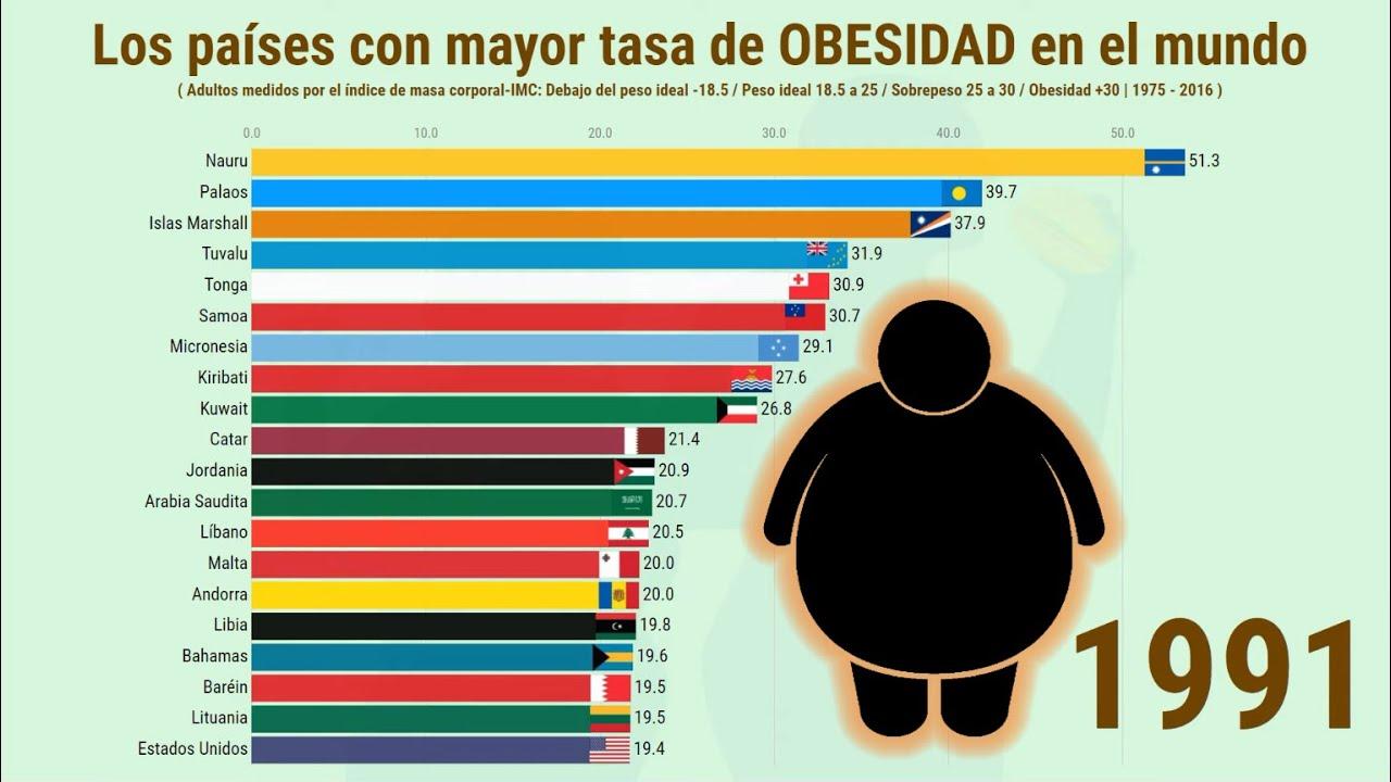 Los países con mayor tasa de OBESIDAD en el mundo