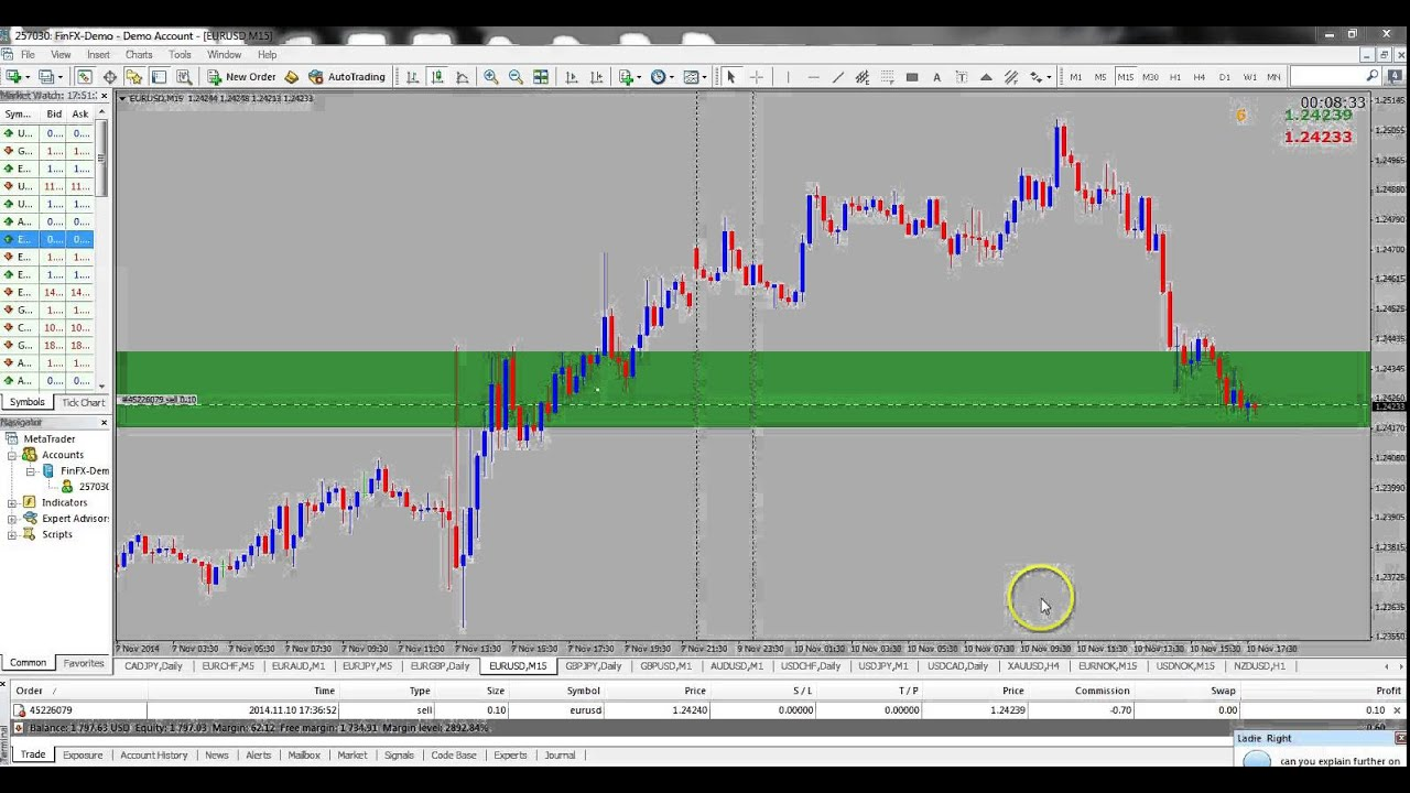 Live Forex Charts Online