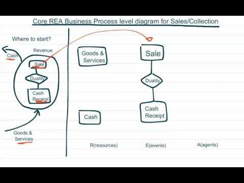 Rea business process level diagram for sales collection youtube rea business process level diagram for sales collection ccuart Image collections