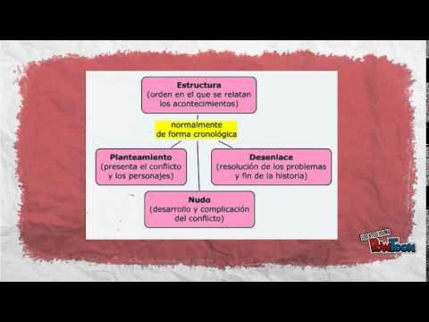 Texto Narrativo Elementos De La Narración Superestructura