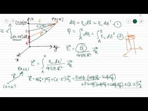 Electric Field Intensity due to Infinite Line charge distribution
