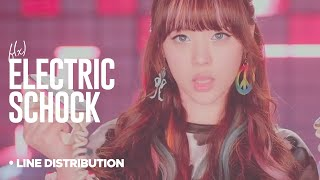 F(x) - Electric Shock: Line Distribution