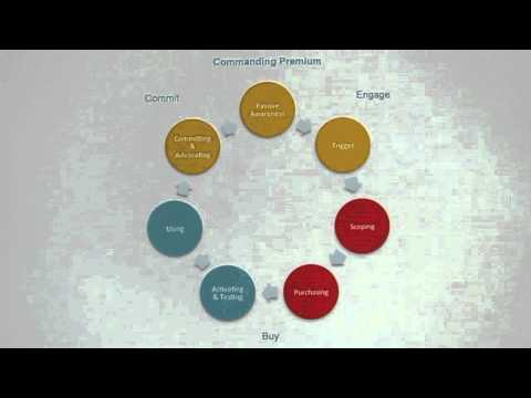 Video 2 - Defining Demand Management