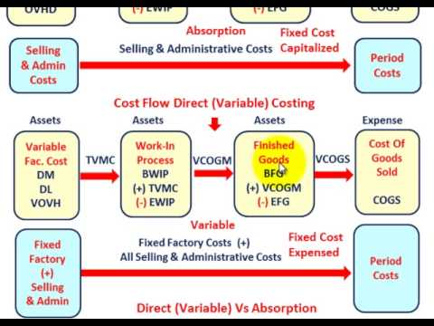 Accounting Cost Methods