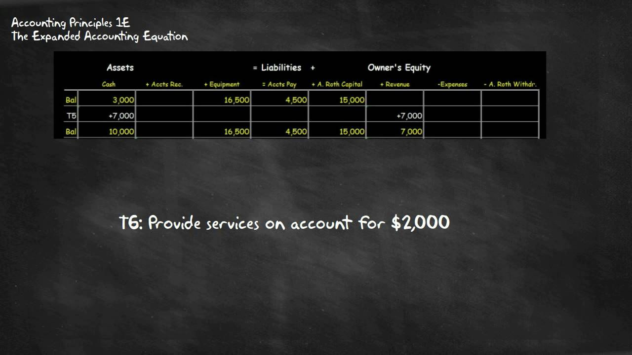 accounting 1e - the expanded accounting equation