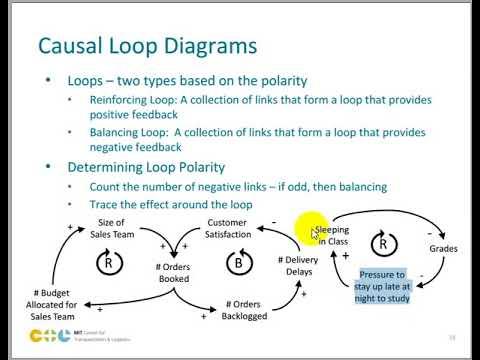 Intro sistem dinamis 04 causal loop diagram youtube intro sistem dinamis 04 causal loop diagram ccuart Images