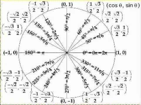 Funciones trigonometricas en el circulo trigonometrico