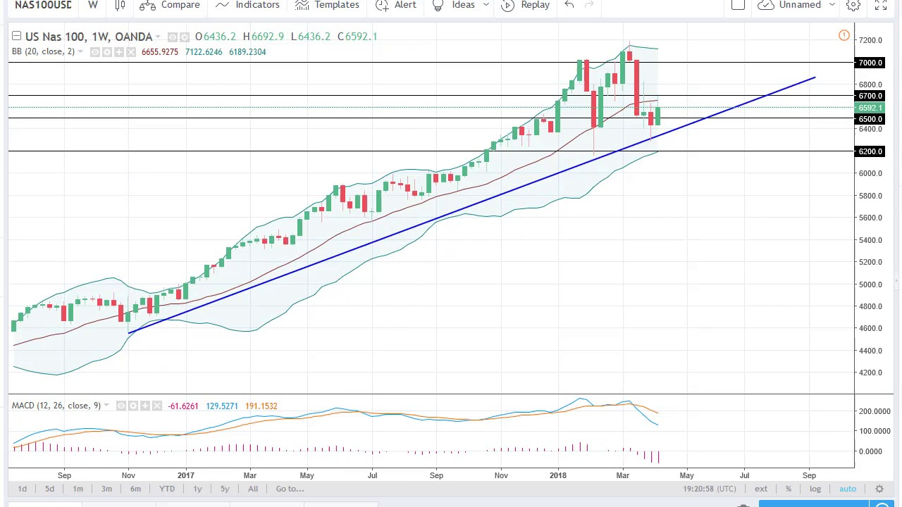 DOW Jones 30 and NASDAQ 100 Technical Analysis for the week of April 16,  2018 by FXEmpire com