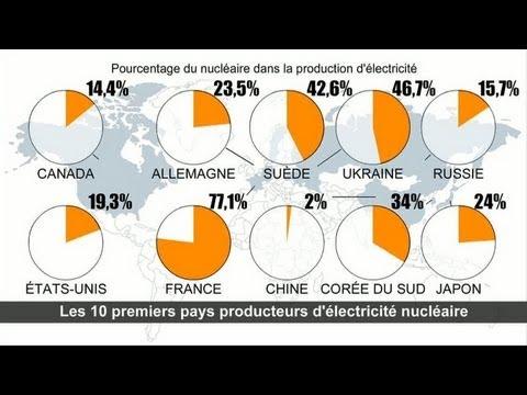 La place du nucléaire dans la production mondiale d'électricité