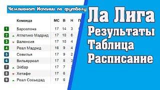 Ла лига Примера  Результаты  34 тур  Турнирная таблица и расписание