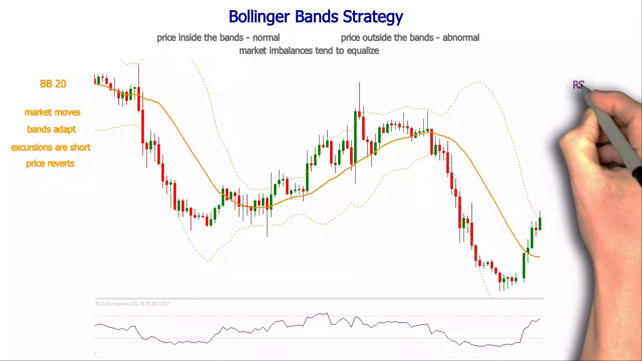 Bollinger bands strategy forex