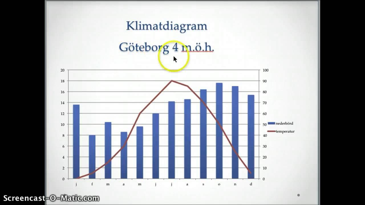 Klimatdiagram