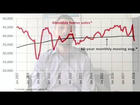 Canadian Real Estate Sales Drop 17% Year over Year in February