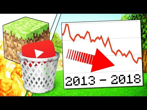 Why is Every Minecraft YouTuber QUITTING?