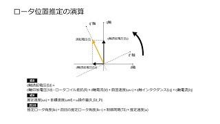 [教育] マイコン:モータ駆動用ベクトル制御技術(4/4)