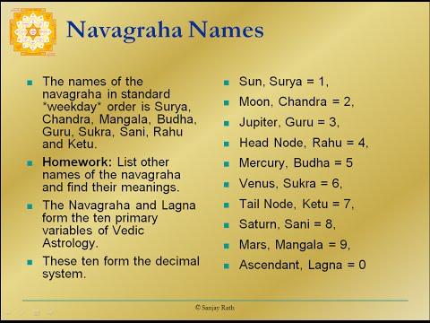 Navagraha Names - Navagraha-02- Pt. Sanjay Rath