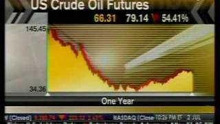 Impact Of Bad Employment In Oil Market - Bloomberg