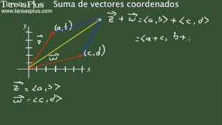 Suma de vectores coordenados