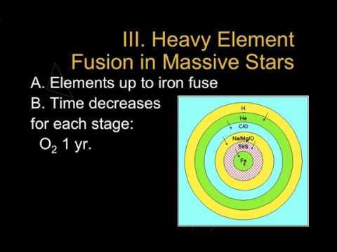 supernova element formation - 480×360