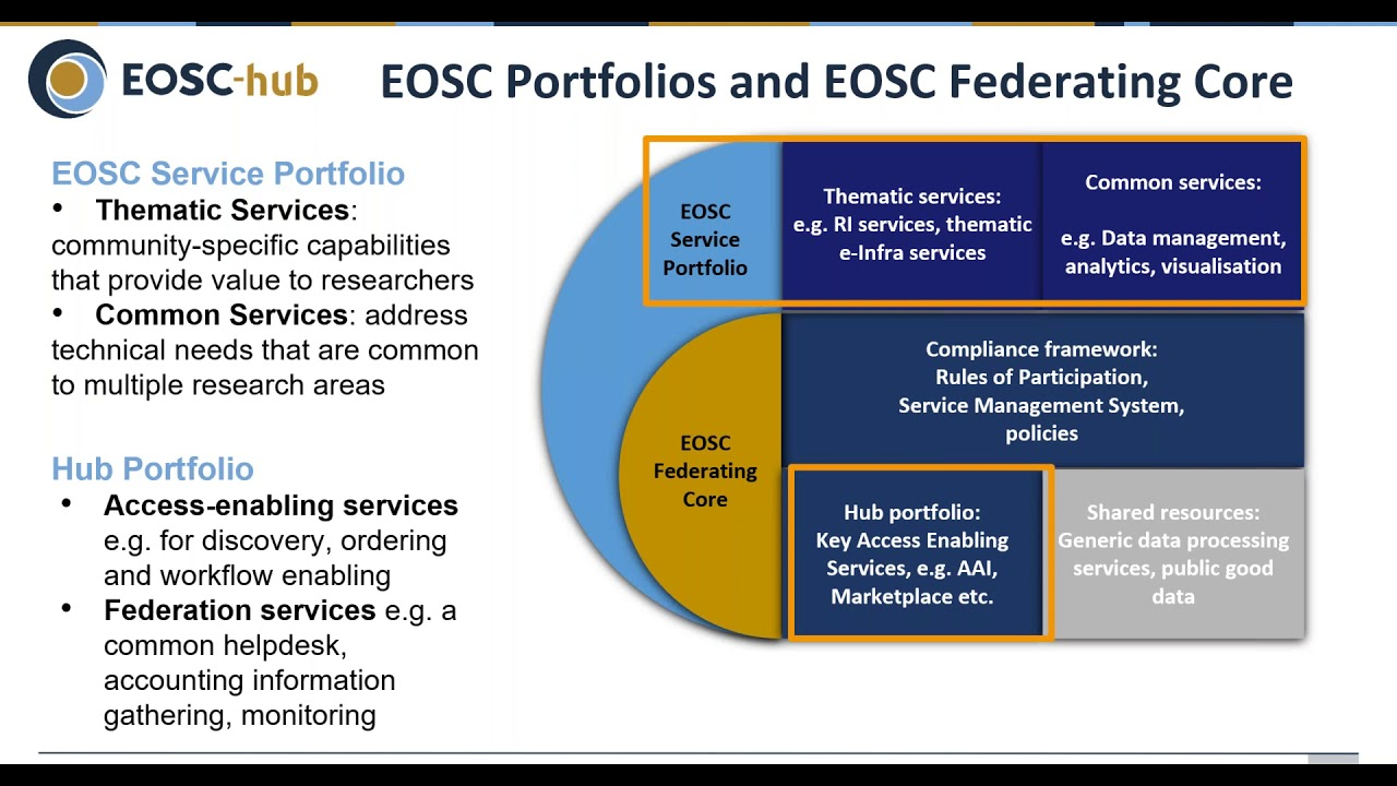 An EOSC-hub proposal for the EOSC Technical Architecture | EOSC Hub