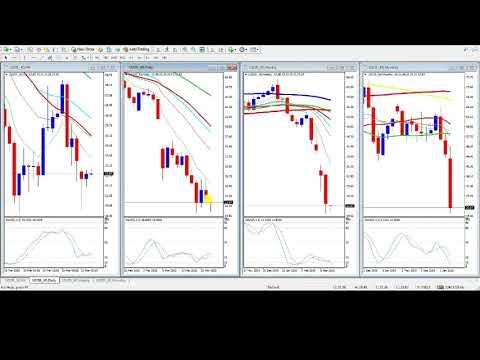 Crude oil analysis forex