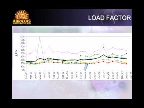 Why Use Load Factors