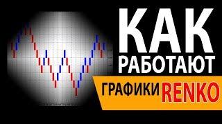 Графики РЕНКО: Стратегия Торговли, Скачать индикатор