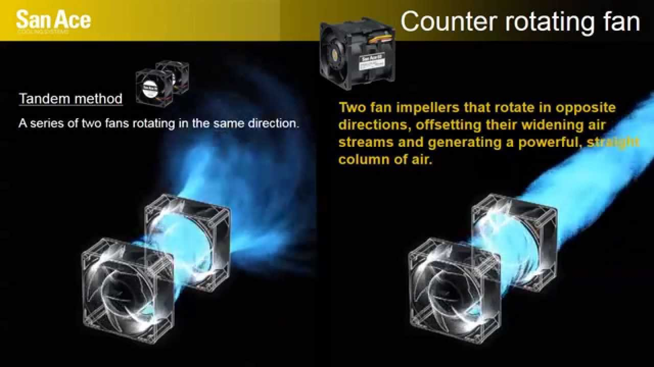 Generating Powerful Amp Straight Airflow San Ace Counter Rotating Fan Youtube