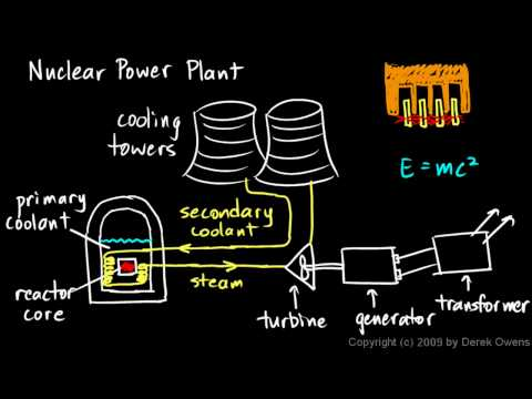 Physics 13.5.1c - Fossil Fuel vs Nuclear