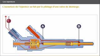 injecteur diesel | fonctionnement des injecteurs diesel