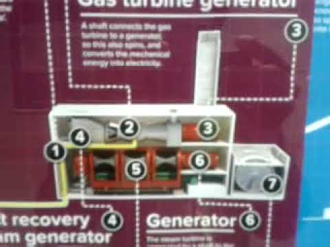 How Electricity is Generated-Fossil Fuels-Coal & Gas
