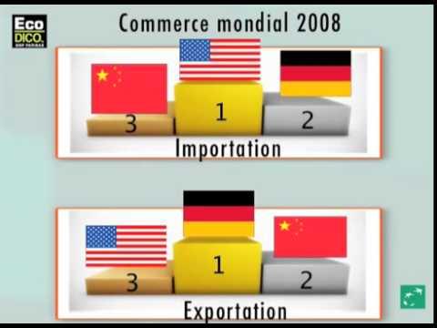 4ème - La place des Etats-Unis dans l'économie mondiale