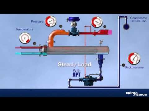 diagram of vapor pressure spirax sarco heat exchange stall youtube  spirax sarco heat exchange stall youtube