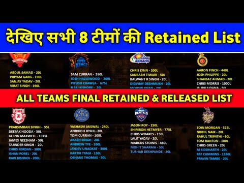2021 IPL   Full List Retained   Released Players Franchises