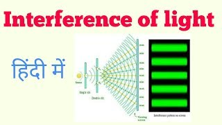 Interference of light in Hindi
