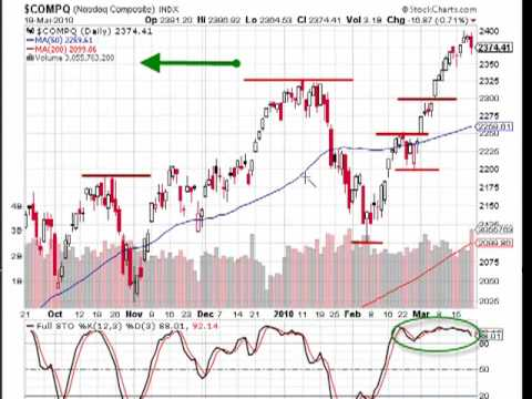 MarketTamer.com: Nasdaq – Low Volatilty + Complacency = …